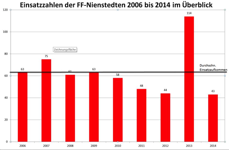 Einsatzzahlen der FF Nienstedten von 2006 bis 2014