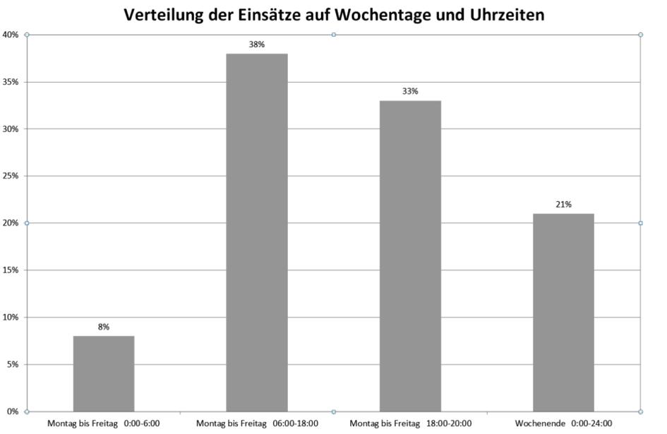 Verteilung der Einsätze 2014 auf die Wochentage